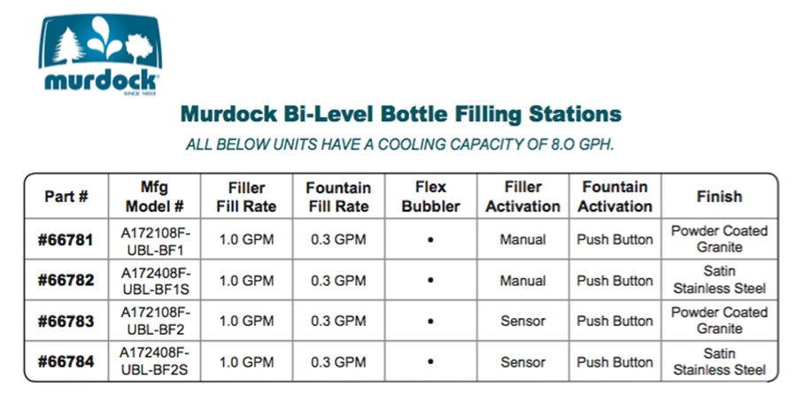 Murdock Bi-Level Bottle Filling Stations