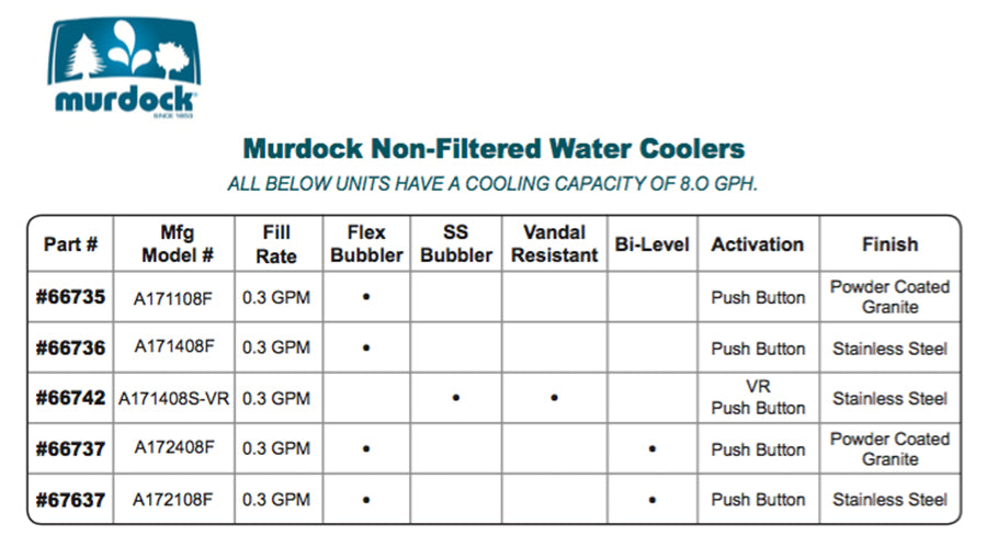 Murdock Non-Filtered Water Coolers Chart