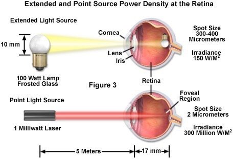 Laser Safety Laser Eye Diagram