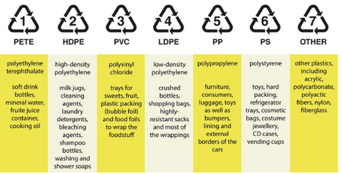 Guide to recycling