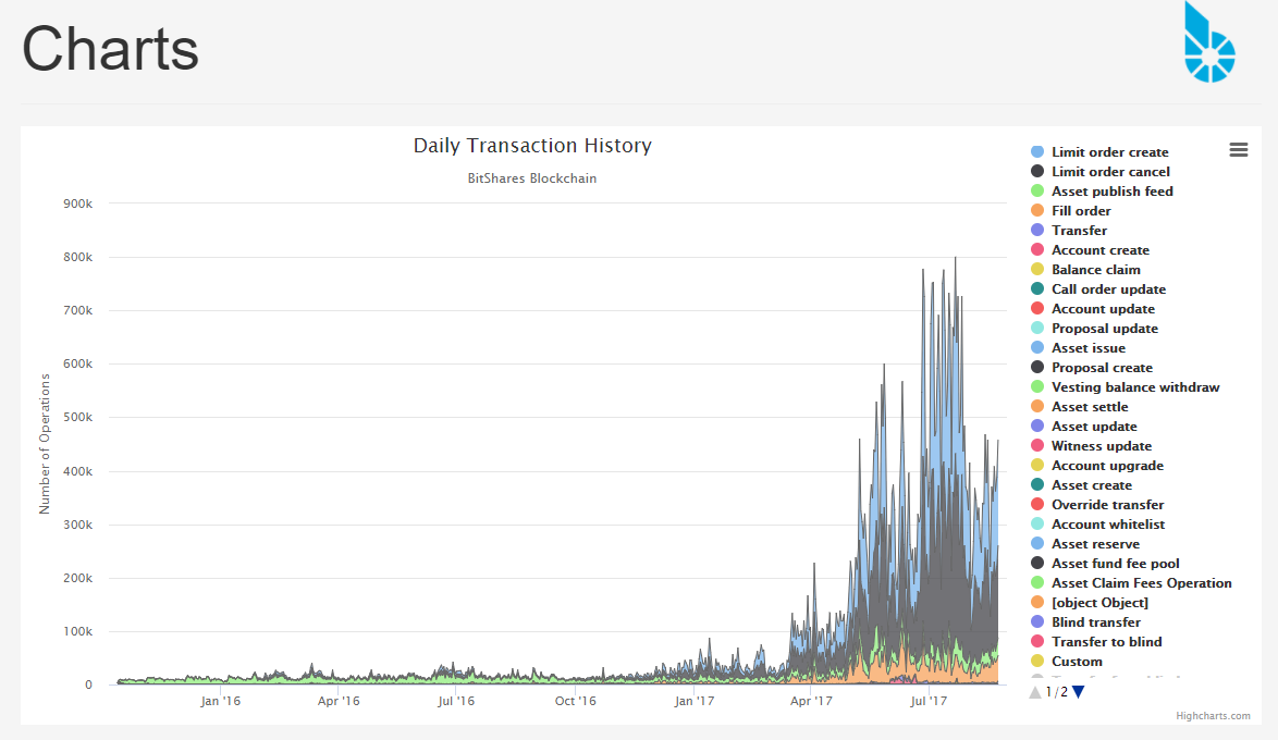 Bitshares transaction chart on Masonicoin