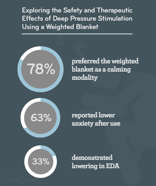 Chart showing benefits of deep pressure therapy - 78% of people prefer weighted blankets, 63% feel less anxious after using one, and 33% report less nervous system overactivity.