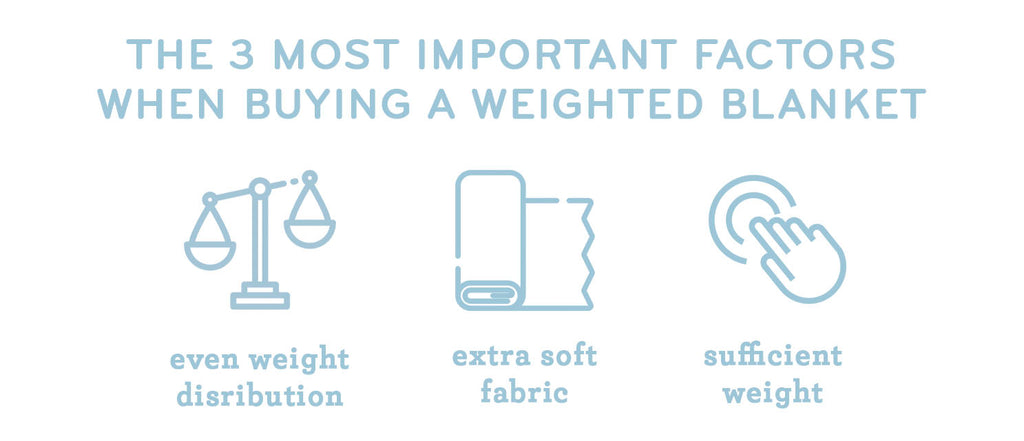 Most important factors when buying a weighted blanket - soft fabric, sufficient weight, good weight distribution.