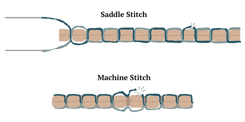 Saddle stitching vs machine stitching