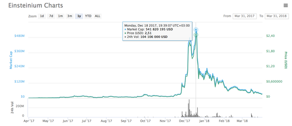 A chart from CoinMarket Cap showing how the price of Einsteinium fell down
