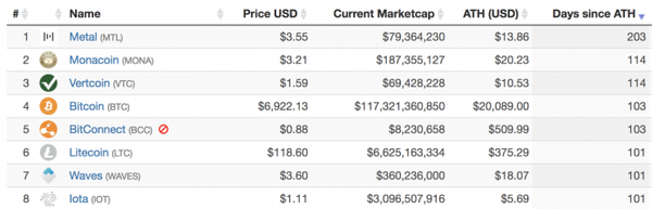 A screenshot showing the coins which fell most in price and the days since their All Time High