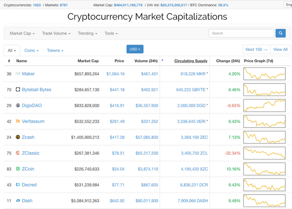 How to sort cryptocurrencies on coinmarket cap