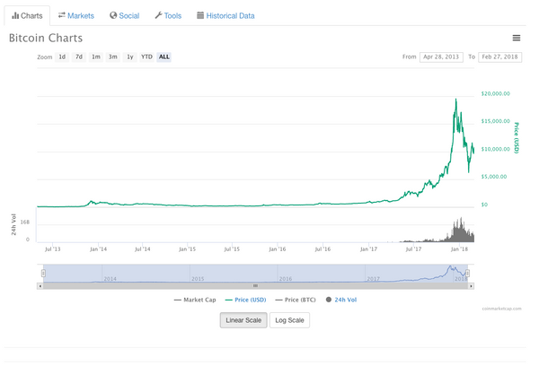 A screenshot of Coin Market Cap charts