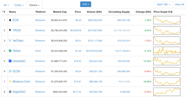 How to sort CoinMarketCap by tokens and ICOs