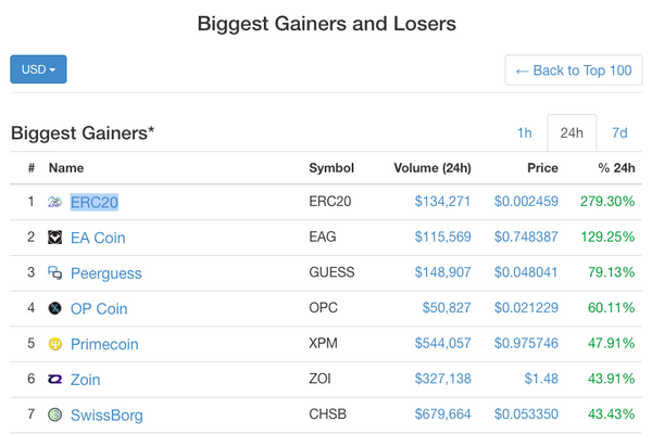 Gainers and Losers page on CoinMarketCap