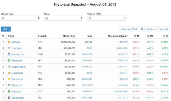 Cryptocurrency market snapshot on the 4th of August 2013