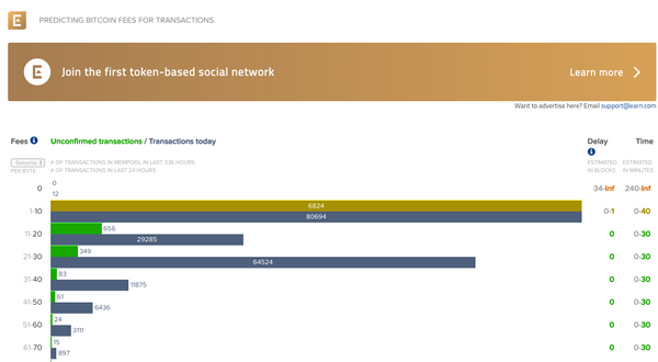 A screenshot from bitcoinfees.21.com which shows users the best Bitcoin fee for their transaction