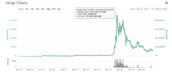 A screenshot showing the fall of the price of Verge coin