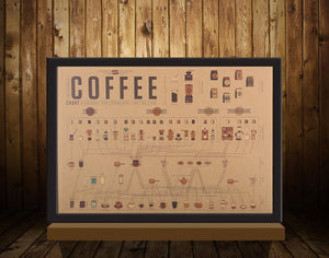Coffee Espresso Matching Diagram - Vintage Poster - Poster - PurpliKi