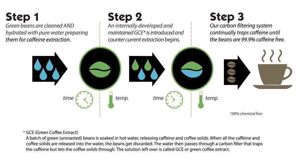 How the Swiss Coffee Process Works