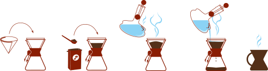 How to use a Chemex Coffeemaker