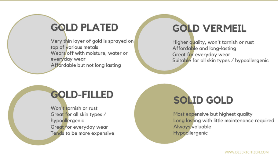 Types of Jewelry Materials Explained: Gold Plated, Vermeil, Gold-Filled, and Solid Gold