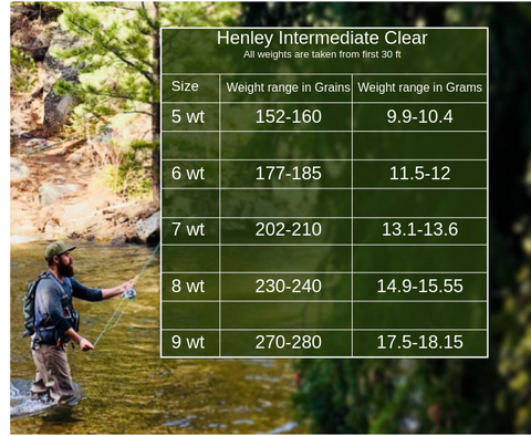 Henley Intermediate Clear Fly Line Weight Chart