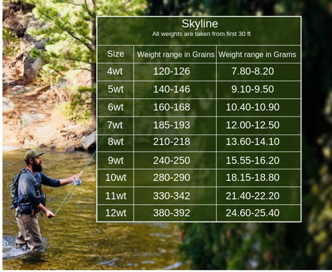 Skyline fly fishing line weight chart