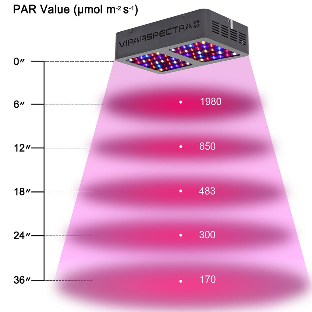 V300 Viparspectra PAR  Spectral Range of solar radiation LED Grow Light