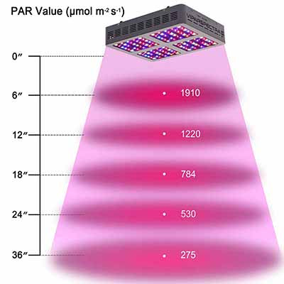 V600 Viparspectra PAR Spectral Range of solar radiation LED Grow Light