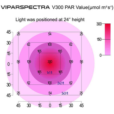 VIPARSPECTRA Photosynthetically Active Radiation (PAR) Value Light