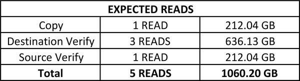 Expected Reads
