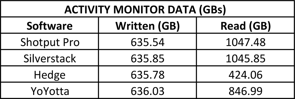 Activity Monitor Data (GBs)