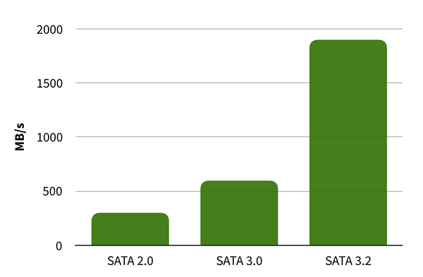 SATA Revision Speed Graph
