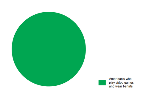 Americans-Who-Wear-T-Shirts-And-Play-Video-Games-Chart