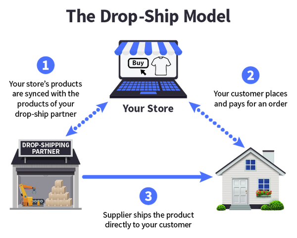Drop Ship Diagram