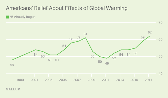 American's Belief About the Effects of Global Warming