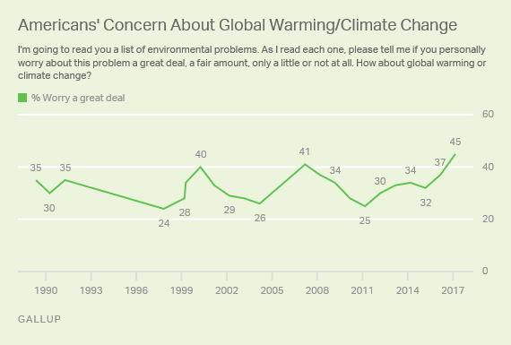 Americans' Concern About Global Warming