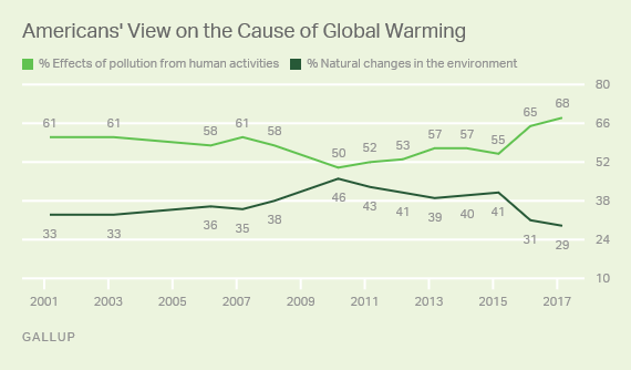 Americans' View on the Cause of Global Warming