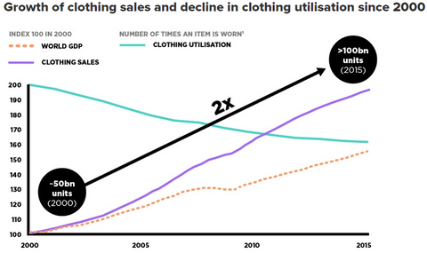 Growing Sales and Decline in Clothing Utilisation since 2000