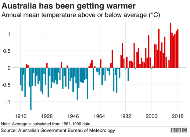 Australian temperatures are getting warmer due to global warming
