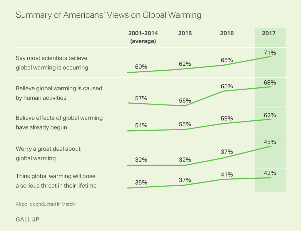 Summary of Americans' Views on Global Warming