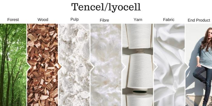 Tencel production process