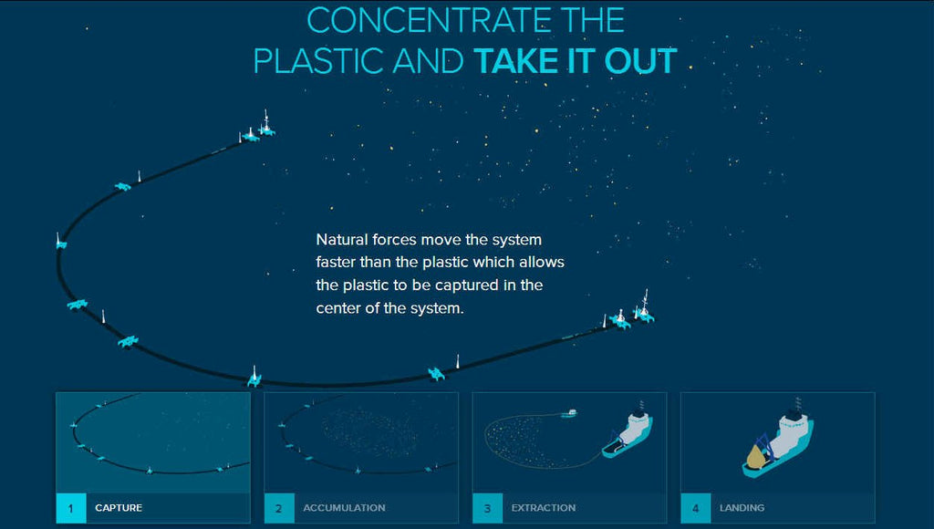 Ocean cleanup plastic project