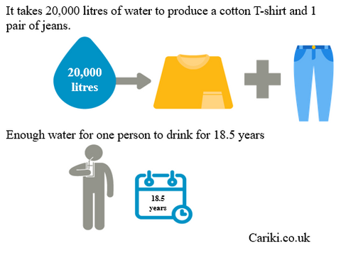 Water Intensity in Clothing Production
