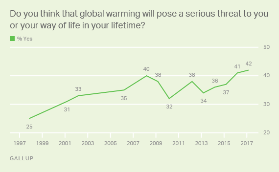Will global warming pose a threat in my lifetime?
