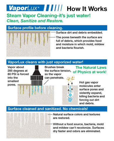 Illustration of vapor cleaning grout, by pushing dirt out of crevices.