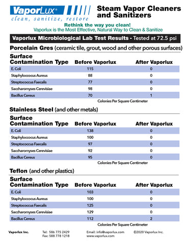 microbiological Lab Results Visual