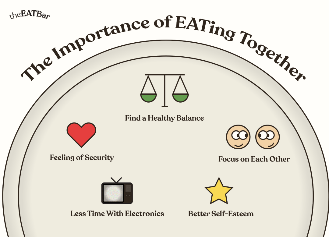 """Image of half a plate with 5 icon graphics on it. Title text reads, """"The importance of EATing Together"""", labels on icons read """"Feeling of security,"""" """"Find a healthy balance,"""" """"Focus on each other,"""" """"better self esteem,"""" """"less time with electronics."""""""