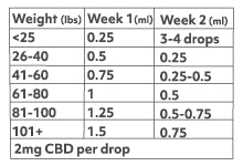 dosing chart of 2000mg CBD oil for dogs