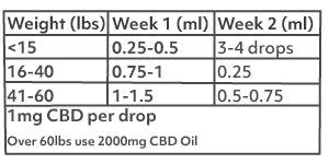 Photo of 500mg CBD dosing chart for dogs