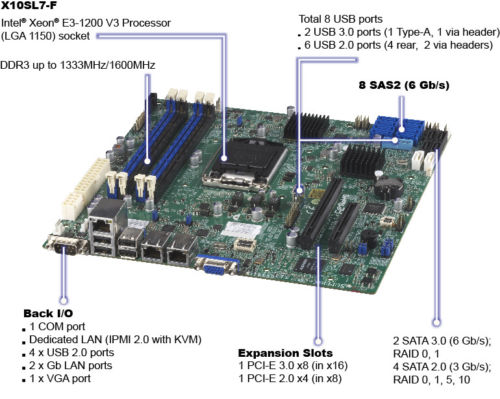 Supermicro X10SL7-F uATX LGA 1150 DDR3 1600 Server Motherboard