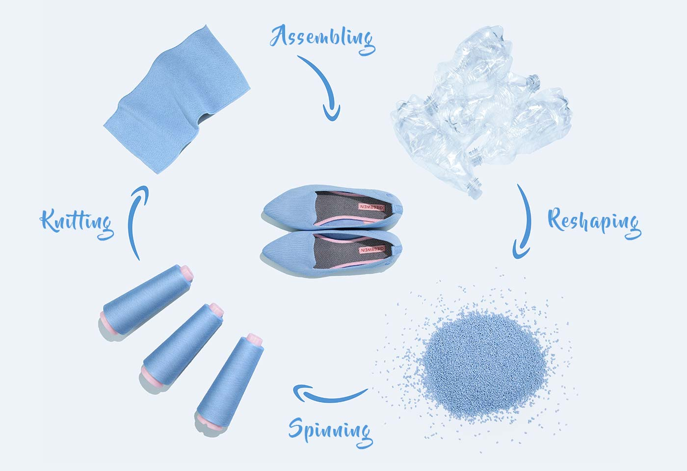 see how we turn recycled ocean plastic into ballet flats