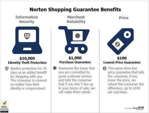 norton shopping guarantee benefits