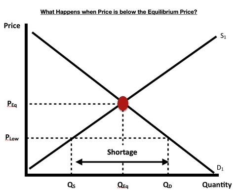 Why is Market Equilibrium important? – The Business Guys